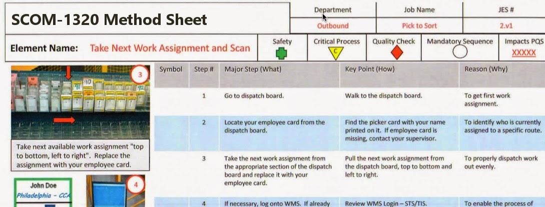 Method Sheets Digital Work Instructions